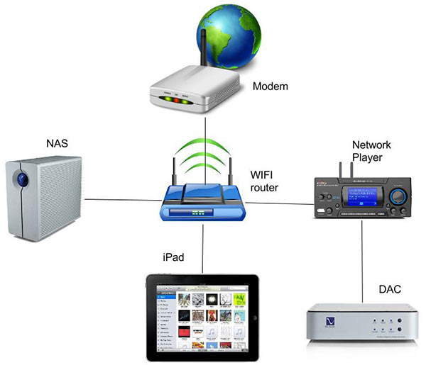 Nas Setup Wired Network Diagram - Wiring Diagram Perfomance on
