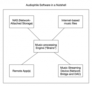 Audiophile software in a nutshell.