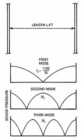 Standing wave propagation in a room.