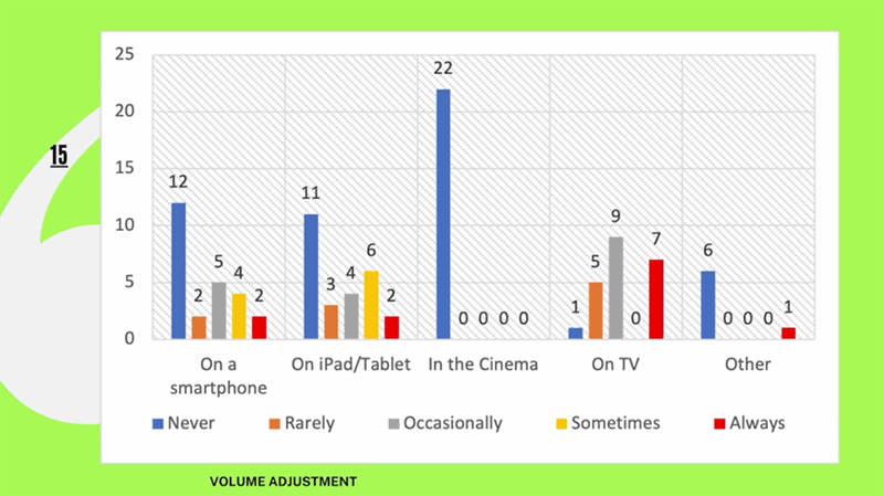 """Survey results on volume adjustment demand levels across different viewing platforms, from """"Mix Translation: Optimizing the Cinema Sound Experience for a Domestic Setting"""" by Ahmed Gelby. Courtesy of AES."""